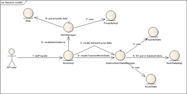 Apache Jackrabbit : ItemStateManagement