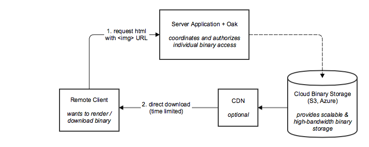 Jackrabbit Oak – Direct Binary Access